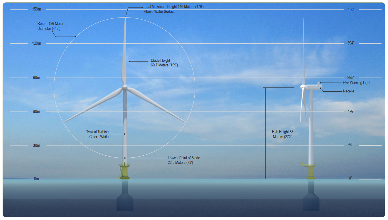 icebreaker turbine overview